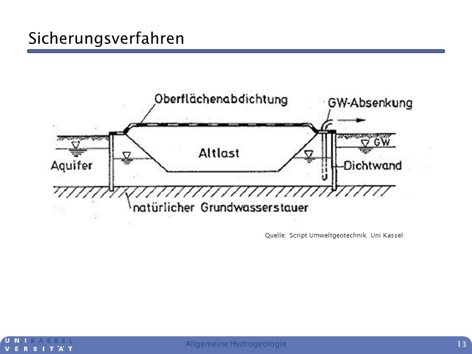 Allgemeine Hydrogeologie