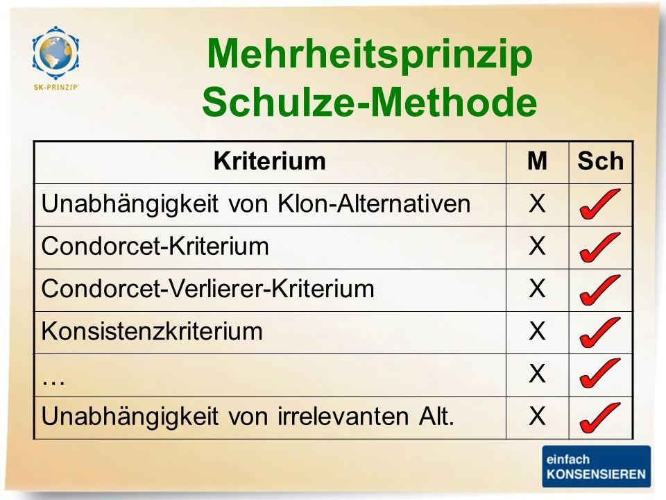 Mehrheitsprinzip Schulze-Methode