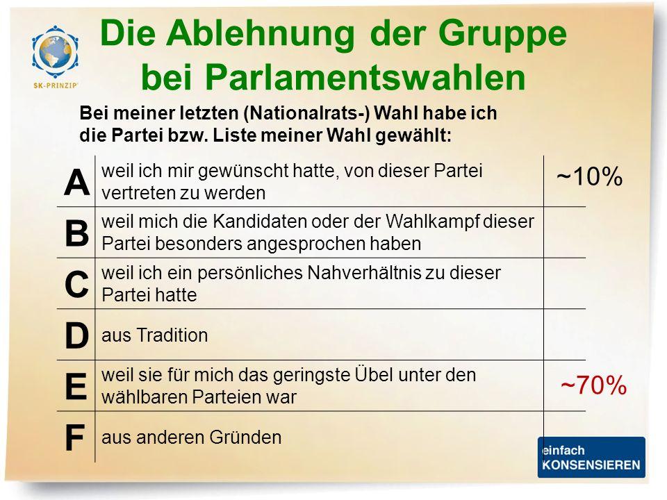 Die Ablehnung der Gruppe bei Parlamentswahlen