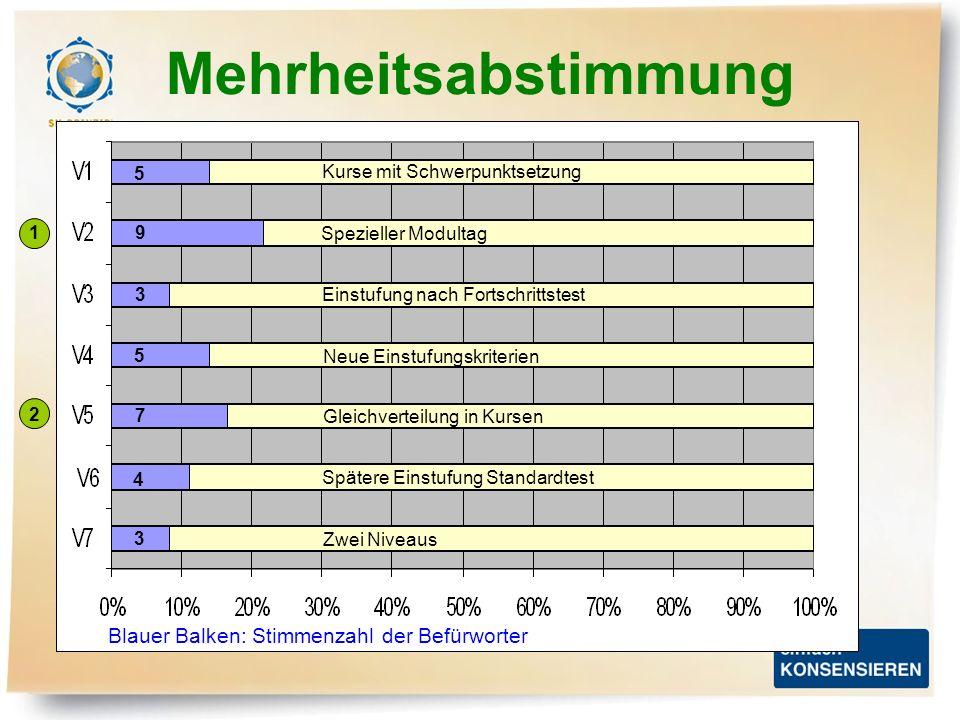 Mehrheitsabstimmung Blauer Balken: Stimmenzahl der Befürworter 5