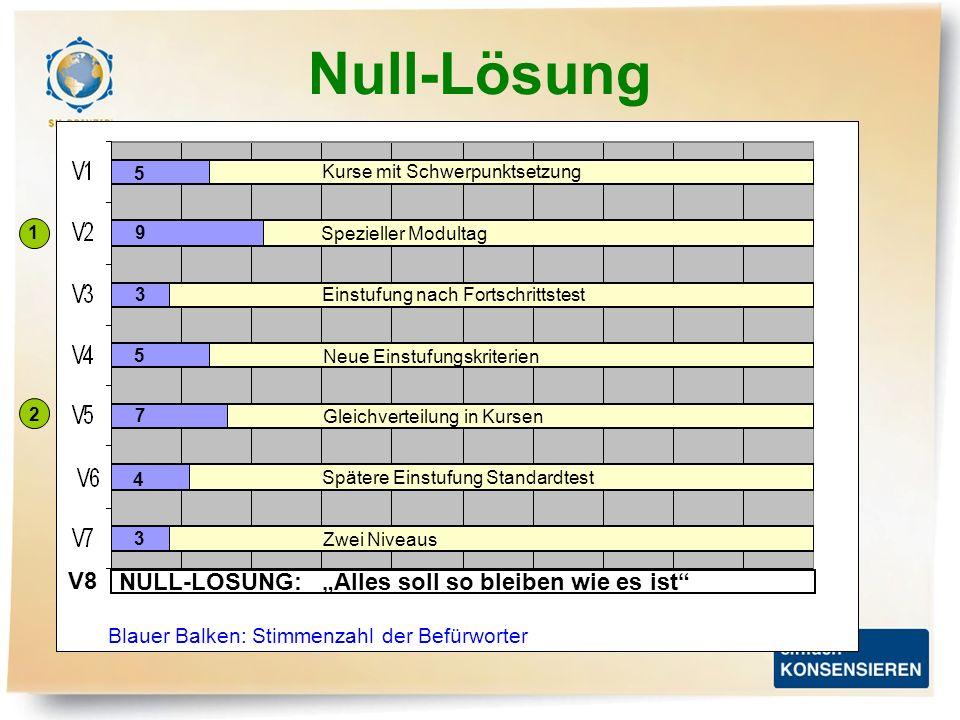"""Null-Lösung V8 NULL-LÖSUNG: """"Alles soll so bleiben wie es ist"""