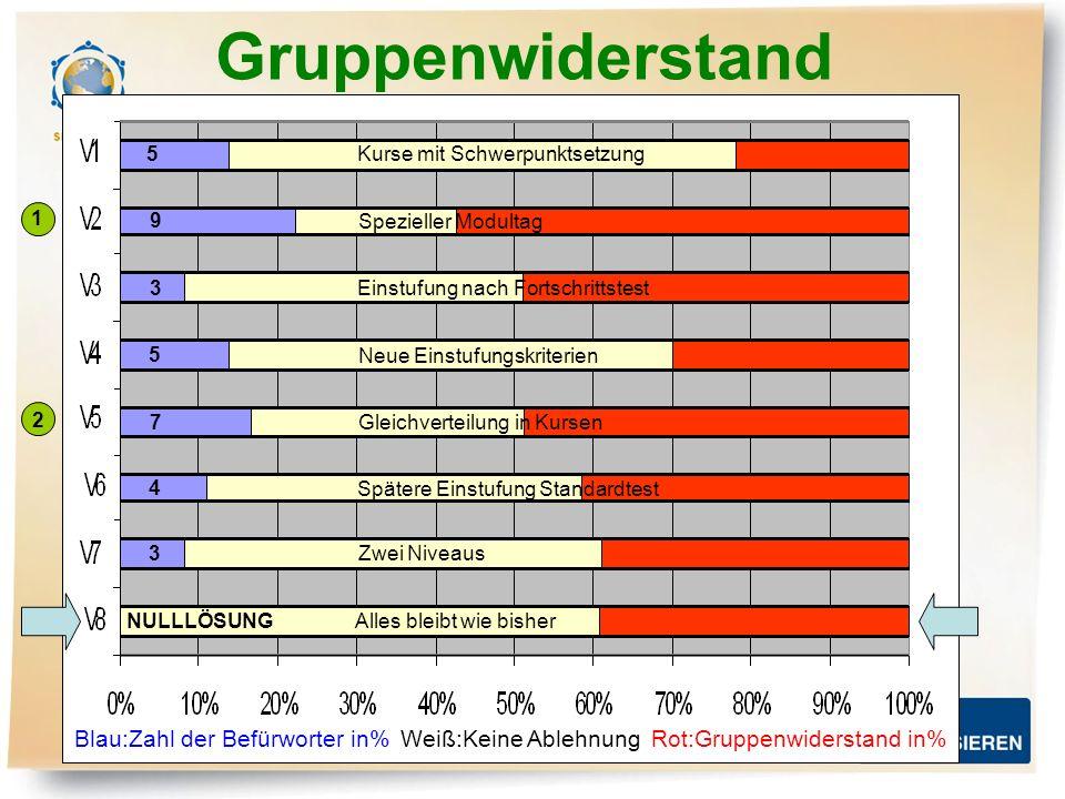 Gruppenwiderstand Blau:Zahl der Befürworter in% Weiß:Keine Ablehnung