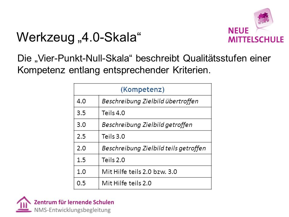 """Werkzeug """"4.0-Skala Die """"Vier-Punkt-Null-Skala beschreibt Qualitätsstufen einer Kompetenz entlang entsprechender Kriterien."""