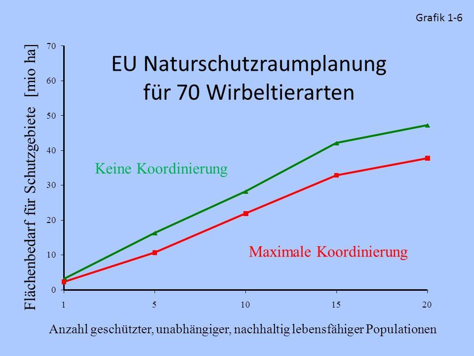EU Naturschutzraumplanung für 70 Wirbeltierarten