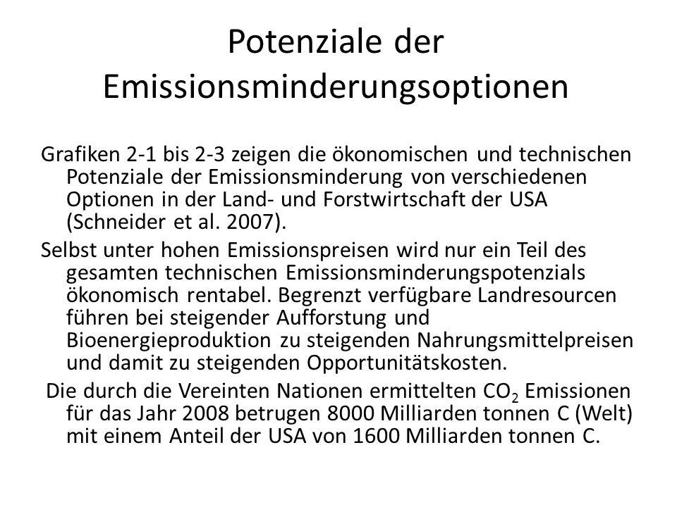 Potenziale der Emissionsminderungsoptionen