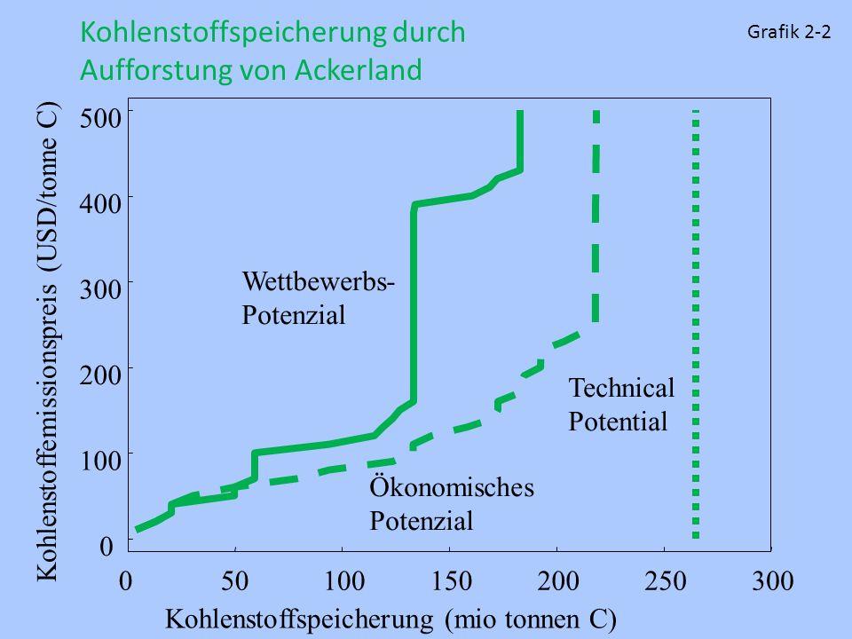 Kohlenstoffspeicherung durch Aufforstung von Ackerland