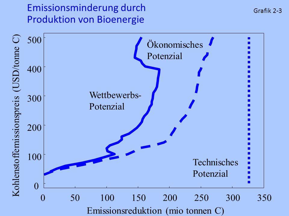 Emissionsminderung durch Produktion von Bioenergie