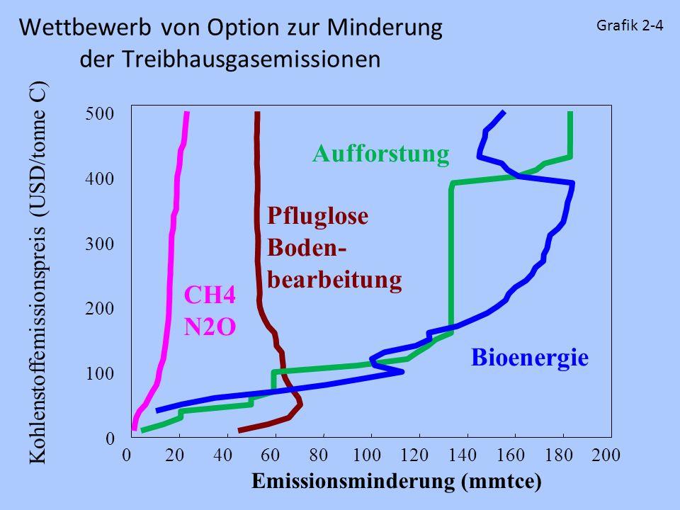 Wettbewerb von Option zur Minderung der Treibhausgasemissionen