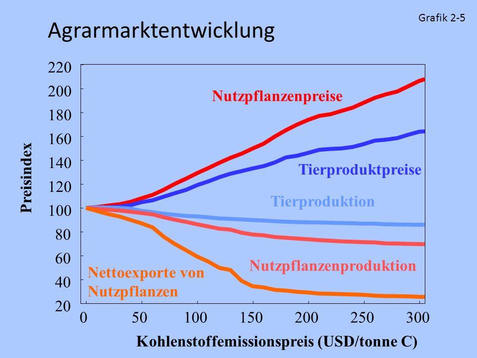 Agrarmarktentwicklung