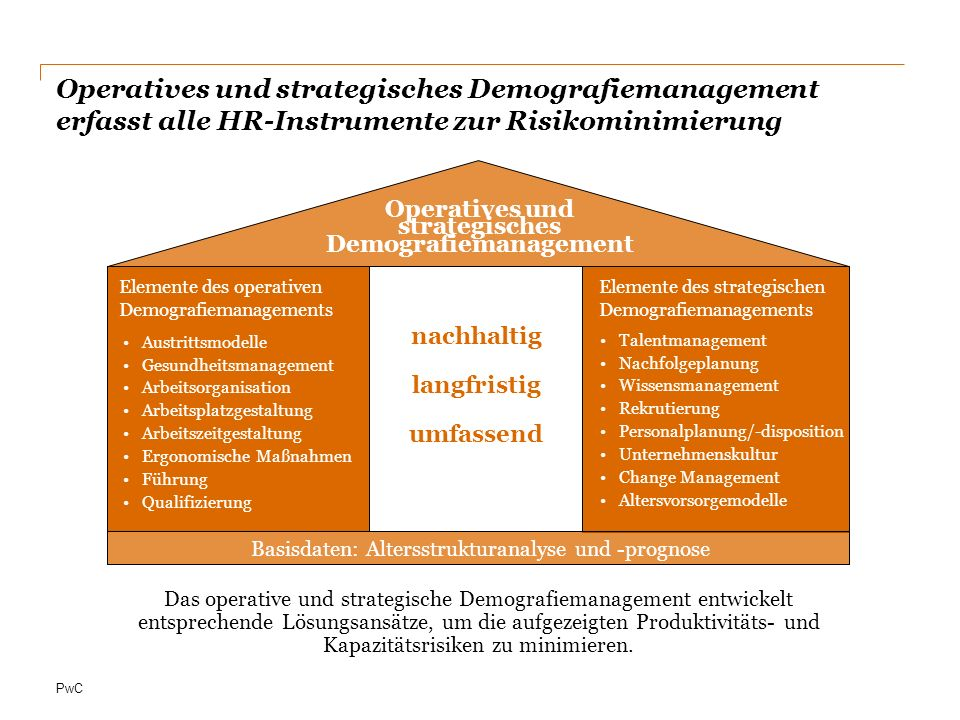 Operatives und strategisches Demografiemanagement