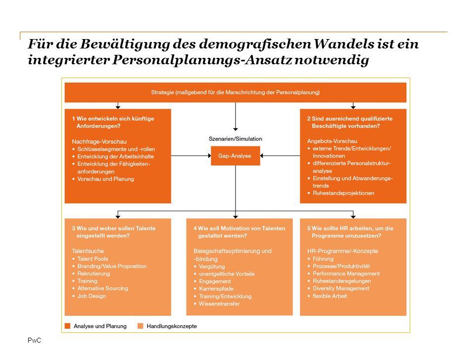 Für die Bewältigung des demografischen Wandels ist ein integrierter Personalplanungs-Ansatz notwendig