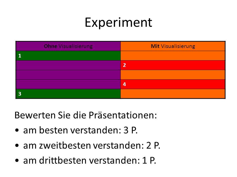Experiment Bewerten Sie die Präsentationen: am besten verstanden: 3 P.