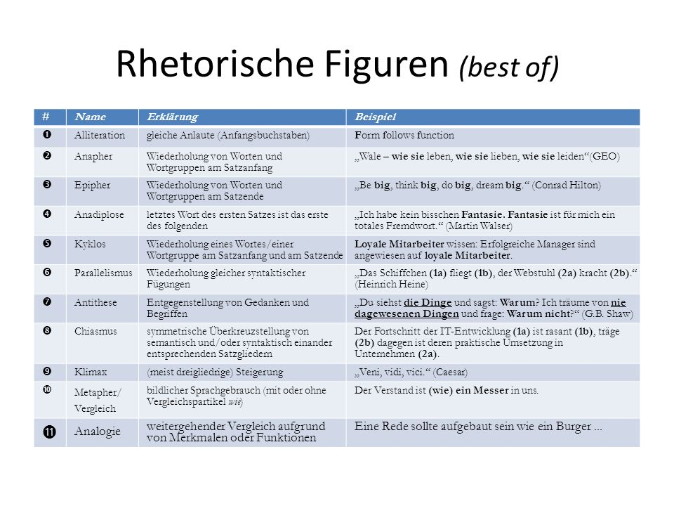 Rhetorische Figuren (best of)