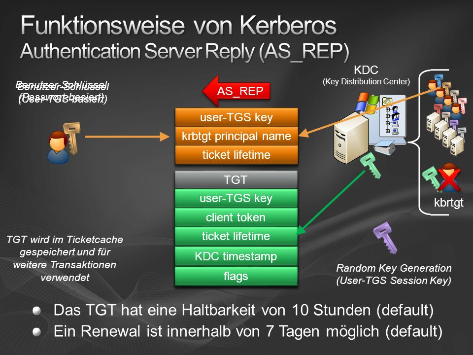 Funktionsweise von Kerberos Authentication Server Reply (AS_REP)