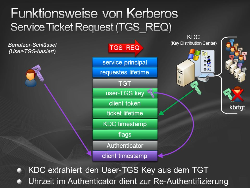 Funktionsweise von Kerberos Service Ticket Request (TGS_REQ)