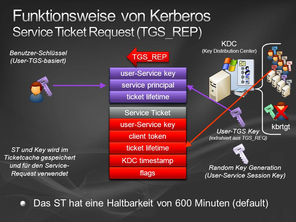 Funktionsweise von Kerberos Service Ticket Request (TGS_REP)