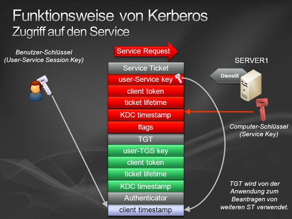 Funktionsweise von Kerberos Zugriff auf den Service