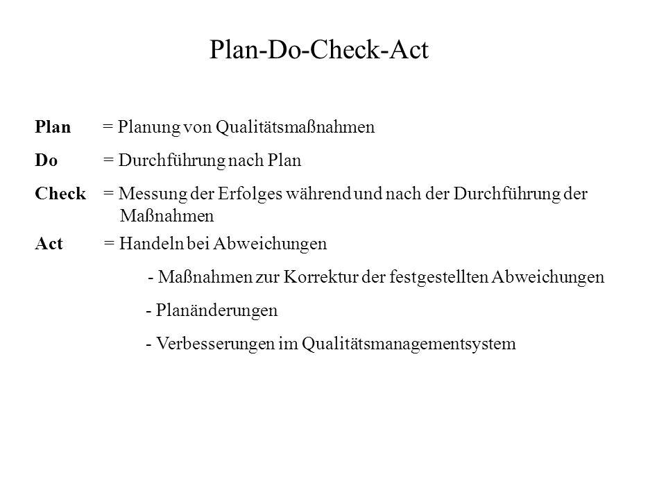 Plan-Do-Check-Act Plan = Planung von Qualitätsmaßnahmen
