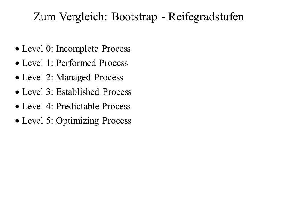 Zum Vergleich: Bootstrap - Reifegradstufen