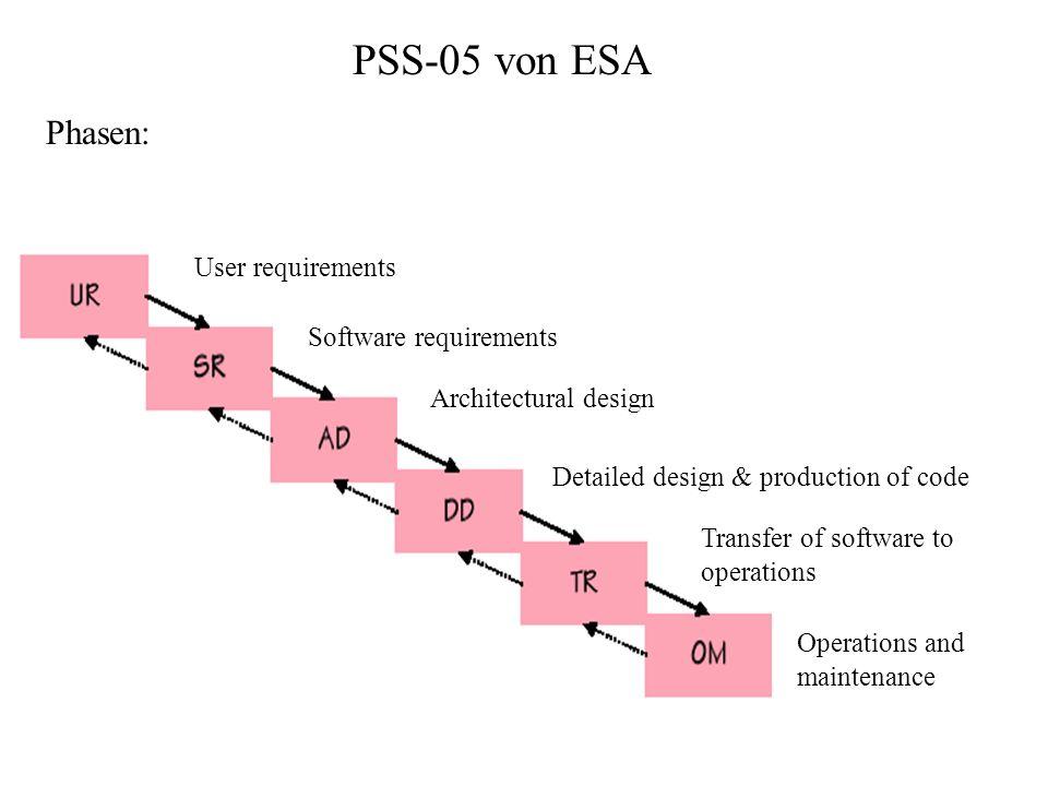 PSS-05 von ESA Phasen: User requirements Software requirements