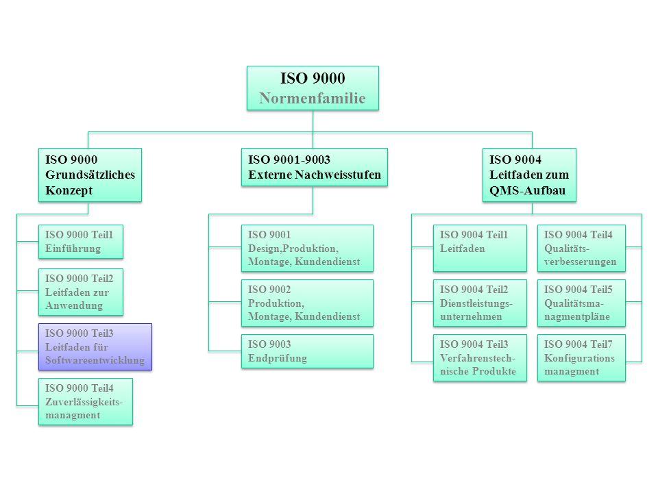 ISO 9000 Normenfamilie ISO 9000 Grundsätzliches Konzept ISO 9001-9003