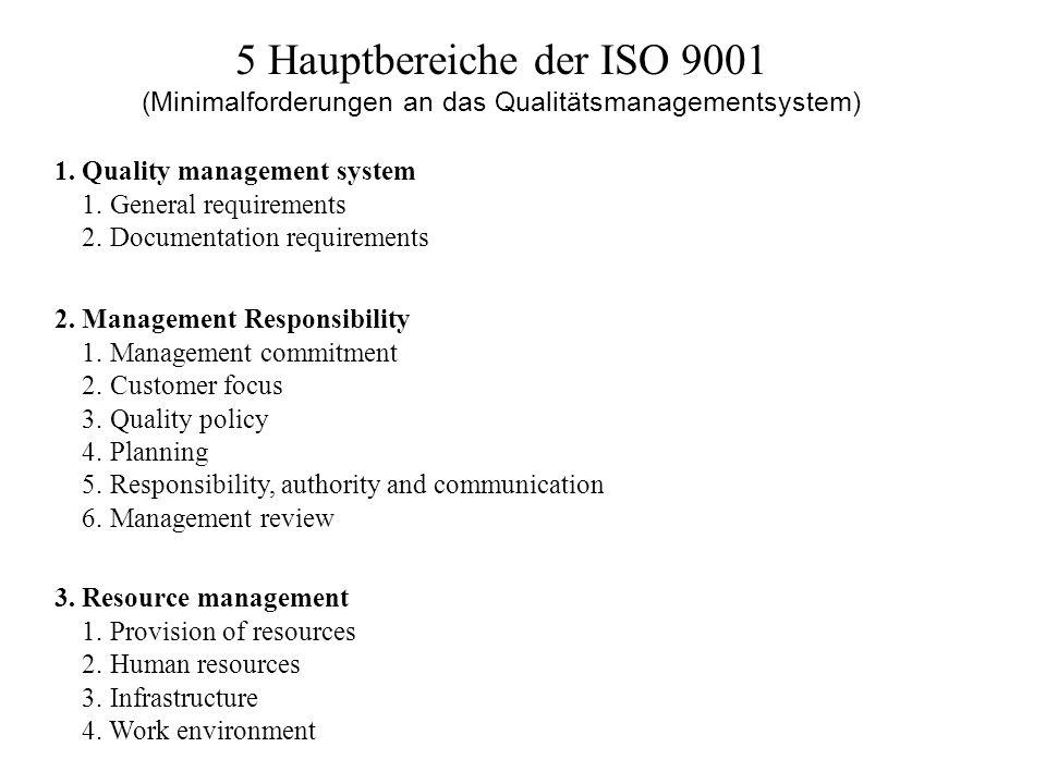 (Minimalforderungen an das Qualitätsmanagementsystem)