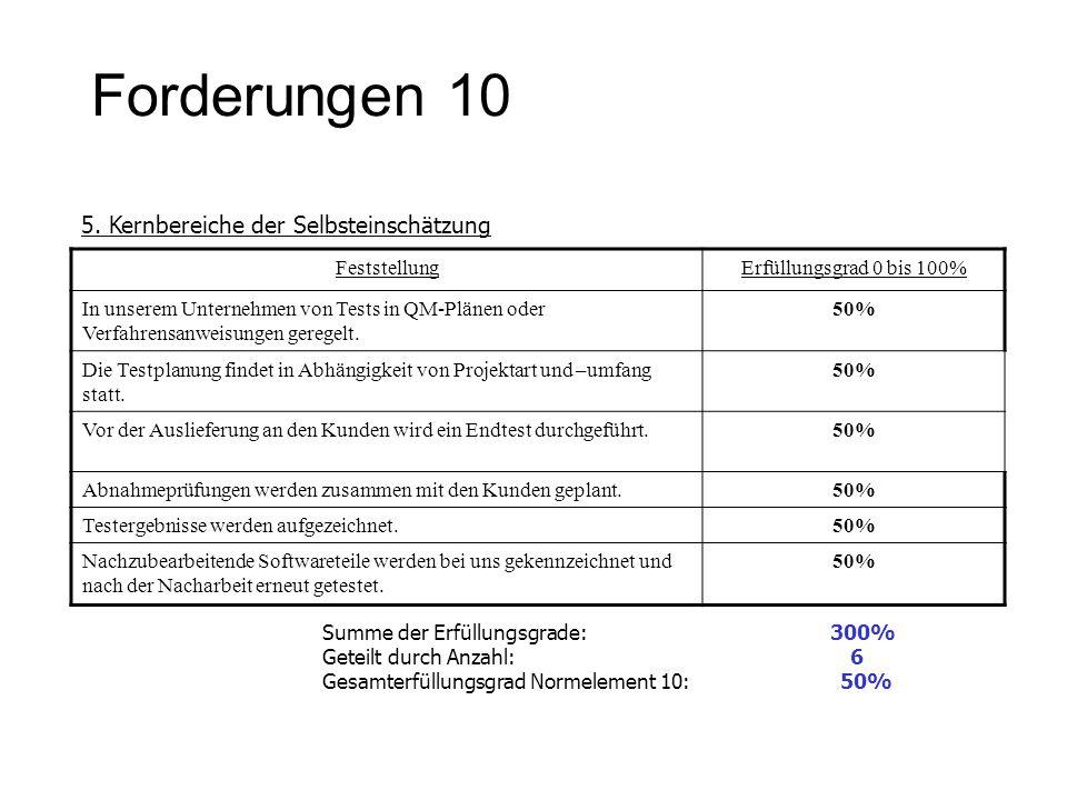 Forderungen 10 5. Kernbereiche der Selbsteinschätzung Feststellung
