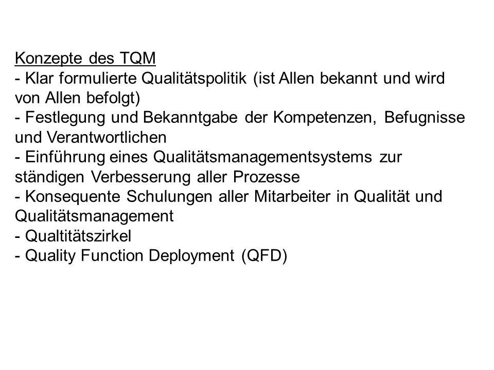 Konzepte des TQM Klar formulierte Qualitätspolitik (ist Allen bekannt und wird von Allen befolgt)