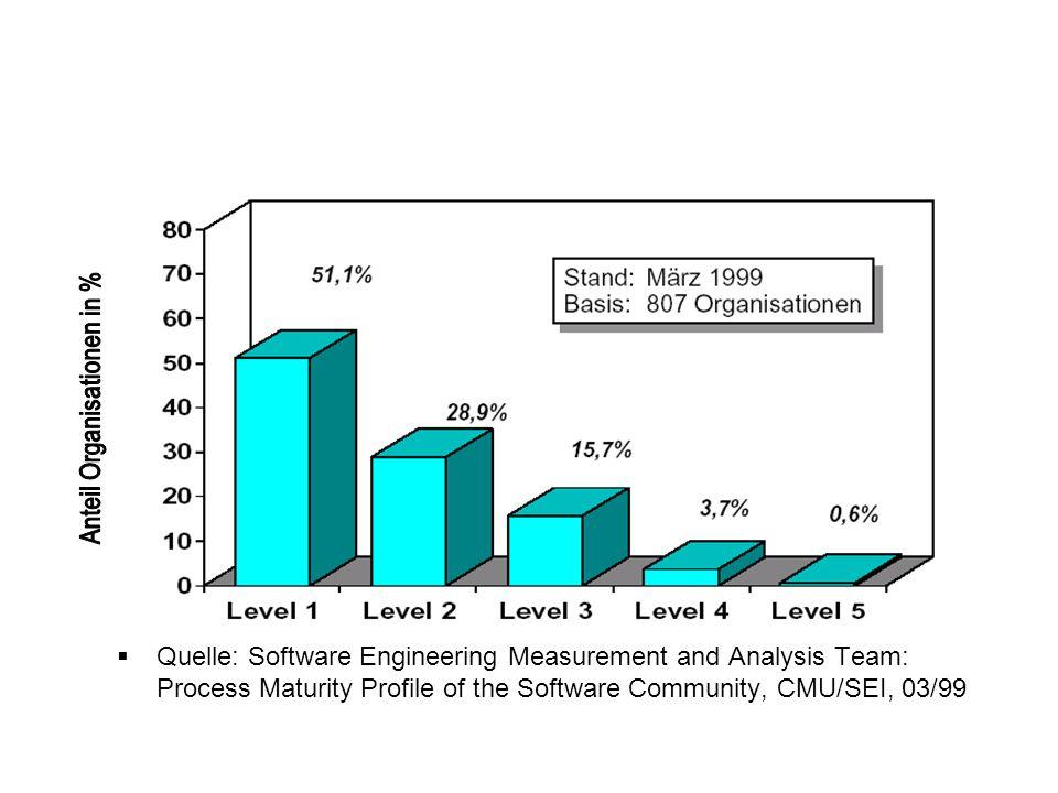 Anteil Organisationen in %