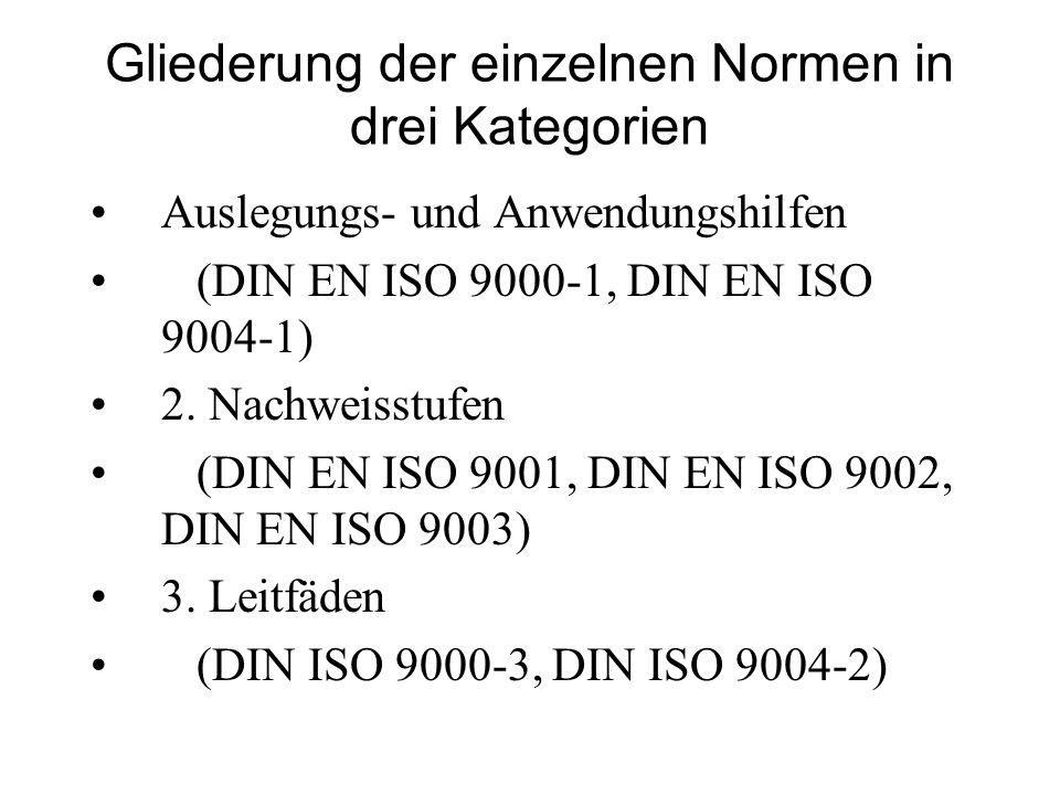 Gliederung der einzelnen Normen in drei Kategorien