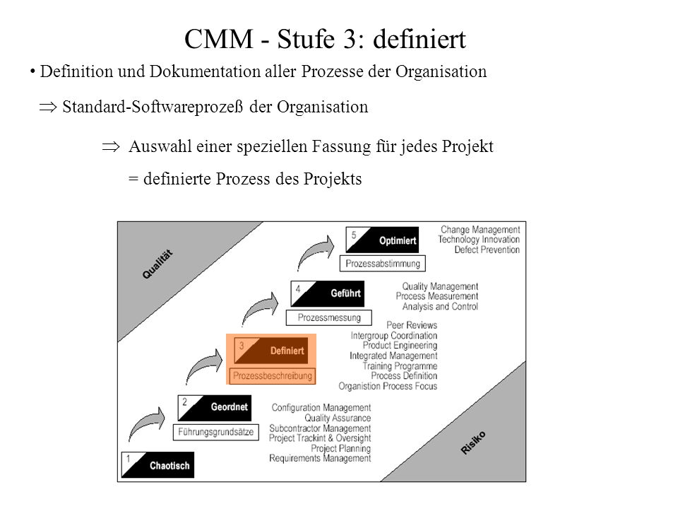 CMM - Stufe 3: definiert  Standard-Softwareprozeß der Organisation