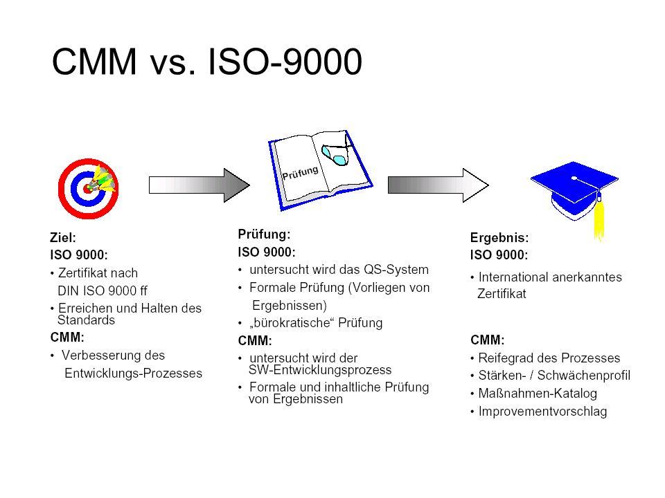 CMM vs. ISO-9000