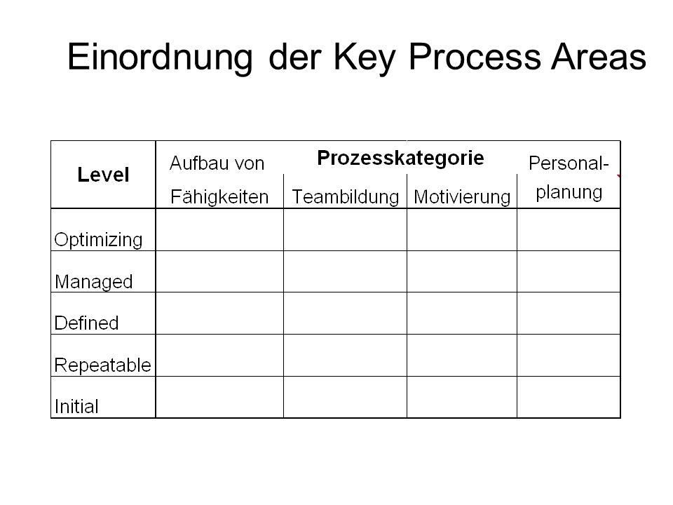 Einordnung der Key Process Areas