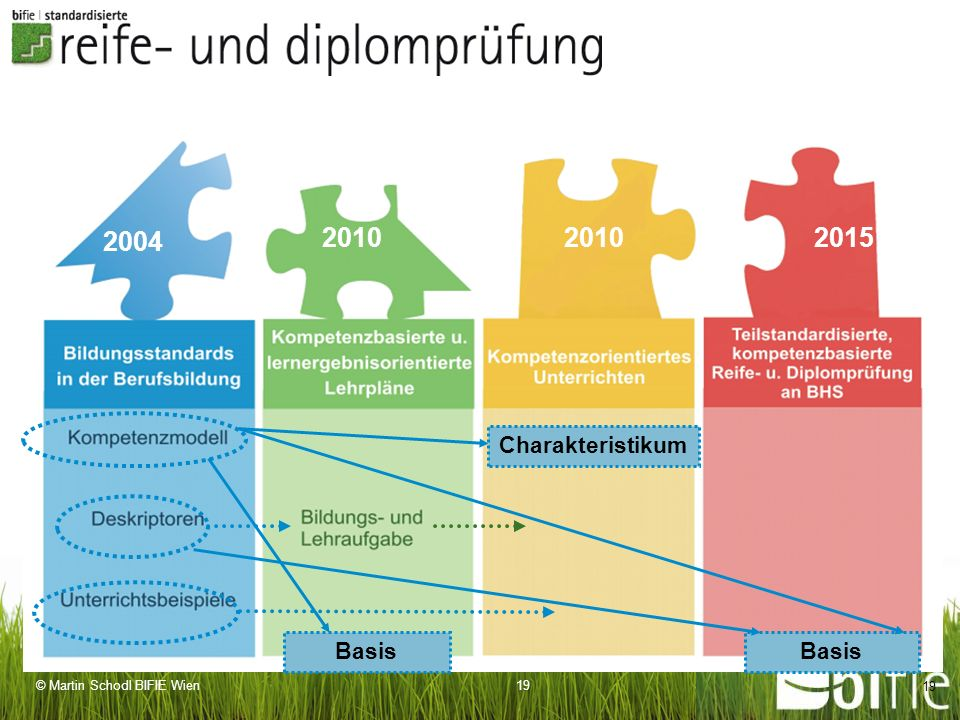 2004 2010 2010 2015 Charakteristikum Basis Basis