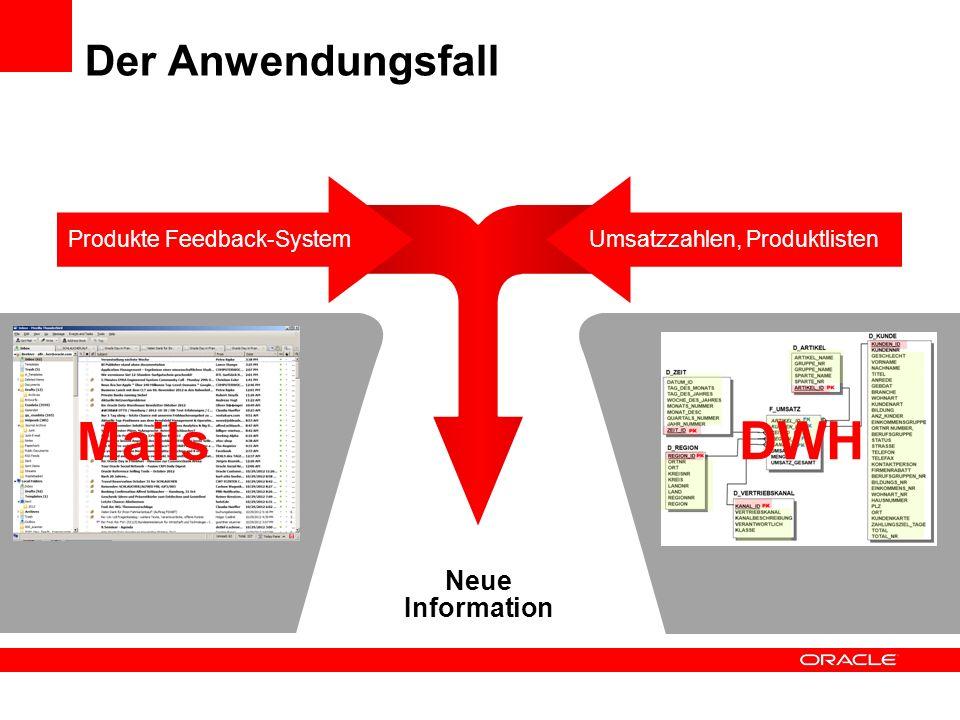 Mails DWH Der Anwendungsfall Neue Information Produkte Feedback-System