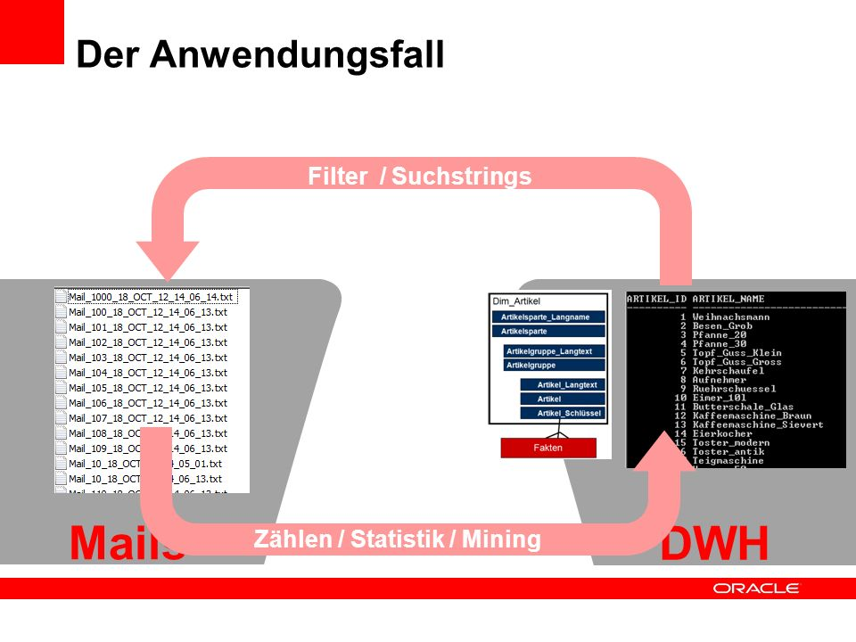Mails DWH Der Anwendungsfall Filter / Suchstrings