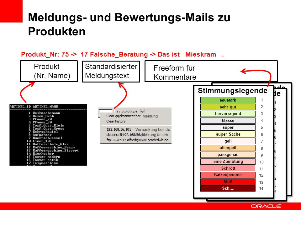 Meldungs- und Bewertungs-Mails zu Produkten