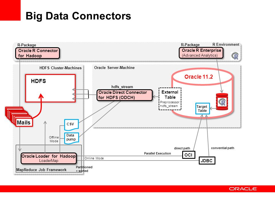 Big Data Connectors Oracle 11.2 HDFS Mails Mails Oracle R Connector
