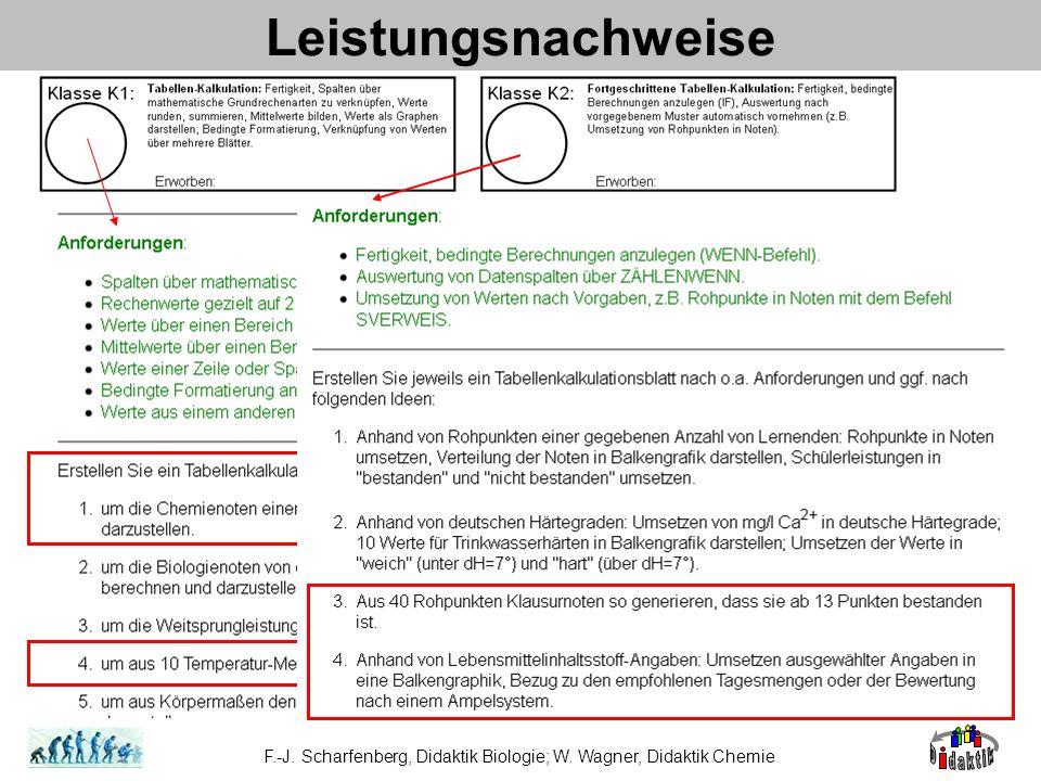 F.-J. Scharfenberg, Didaktik Biologie; W. Wagner, Didaktik Chemie