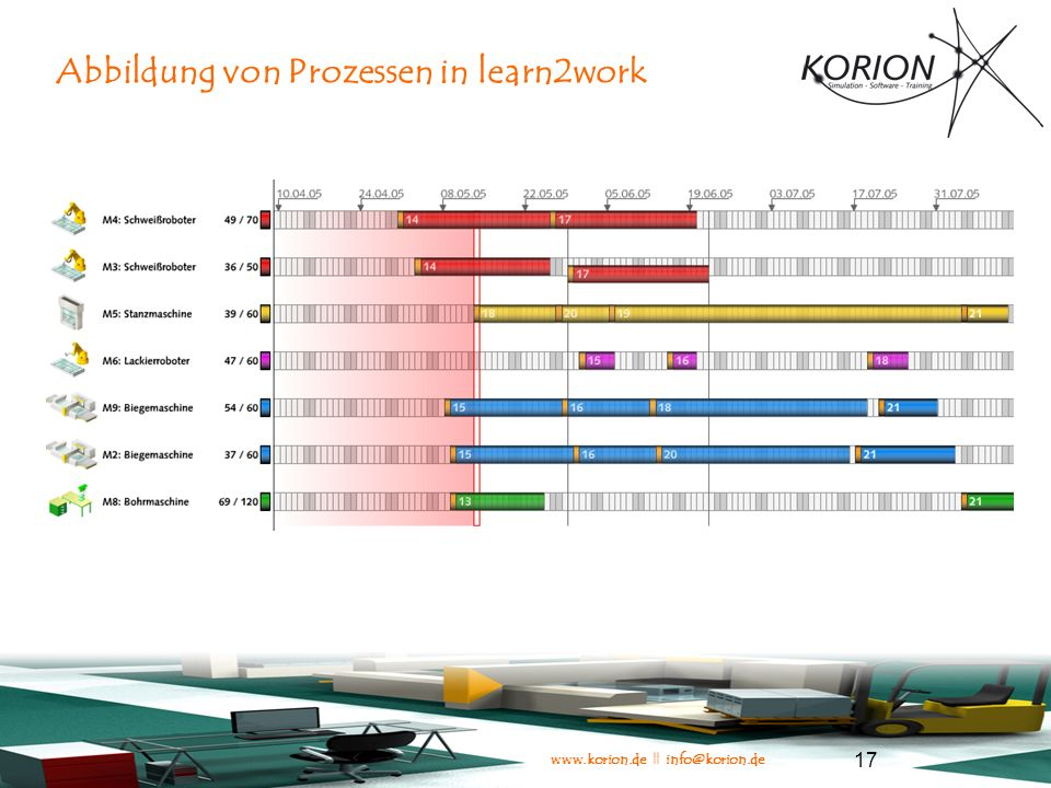 Abbildung von Prozessen in learn2work
