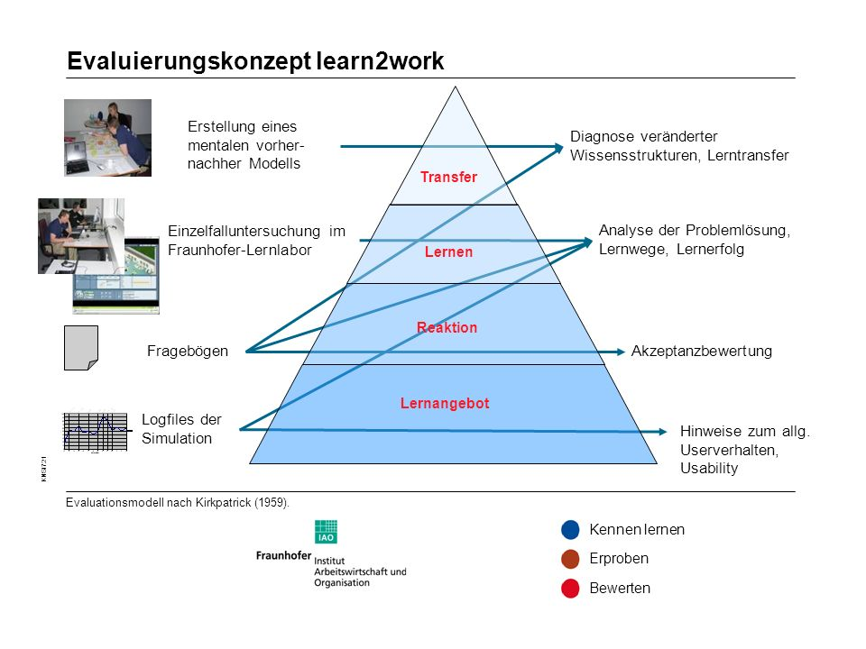 Evaluierungskonzept learn2work