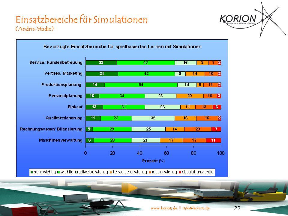 Einsatzbereiche für Simulationen (Andris-Studie)