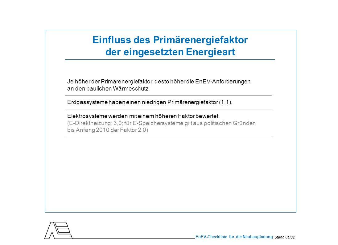 Einfluss des Primärenergiefaktor der eingesetzten Energieart