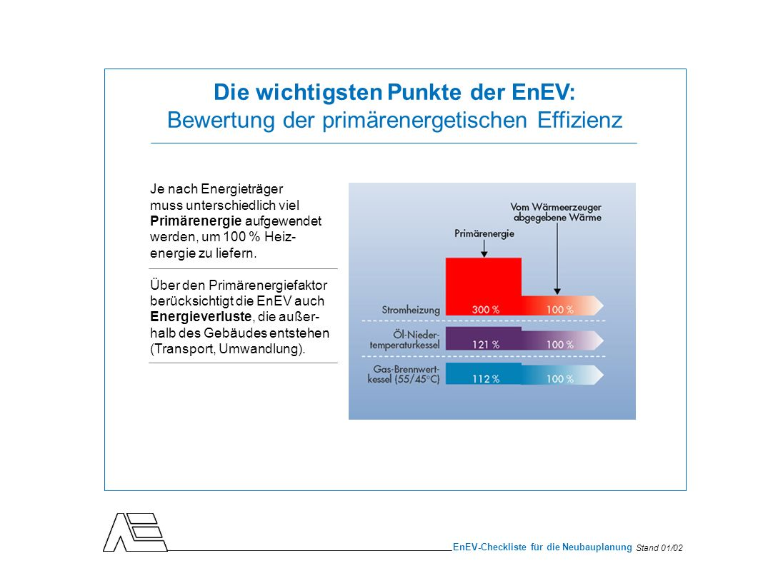 Die wichtigsten Punkte der EnEV: