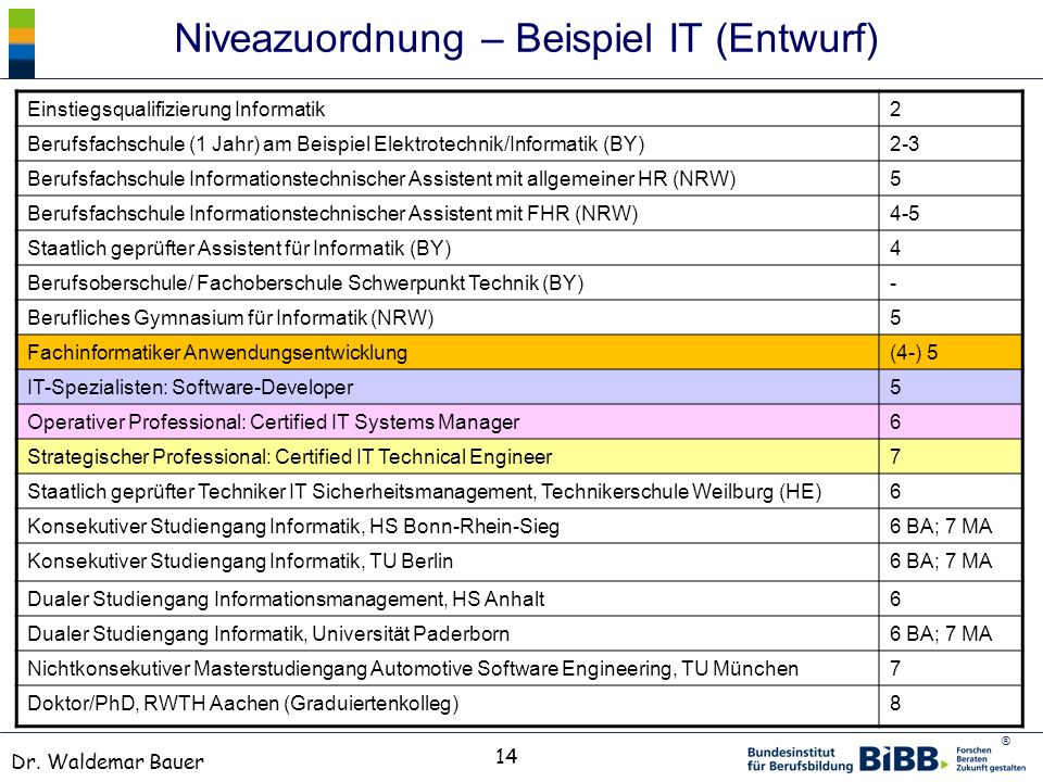Niveazuordnung – Beispiel IT (Entwurf)