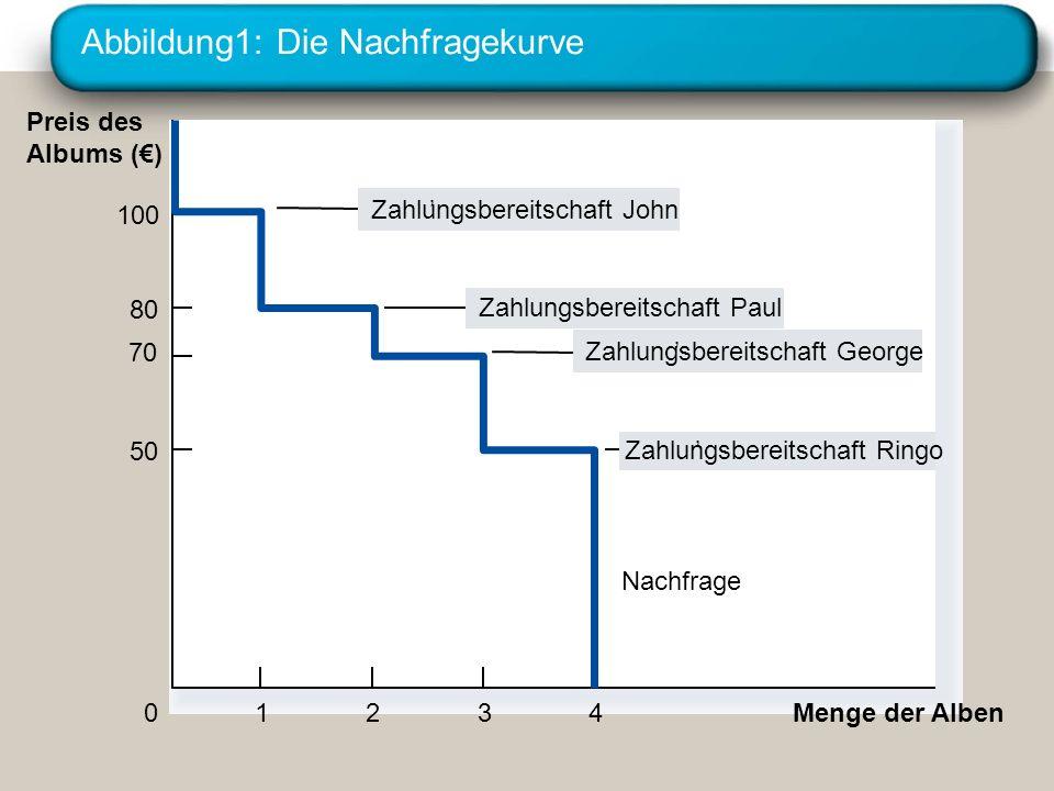 Abbildung1: Die Nachfragekurve