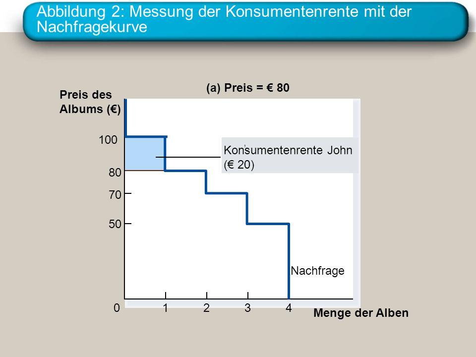 Abbildung 2: Messung der Konsumentenrente mit der Nachfragekurve