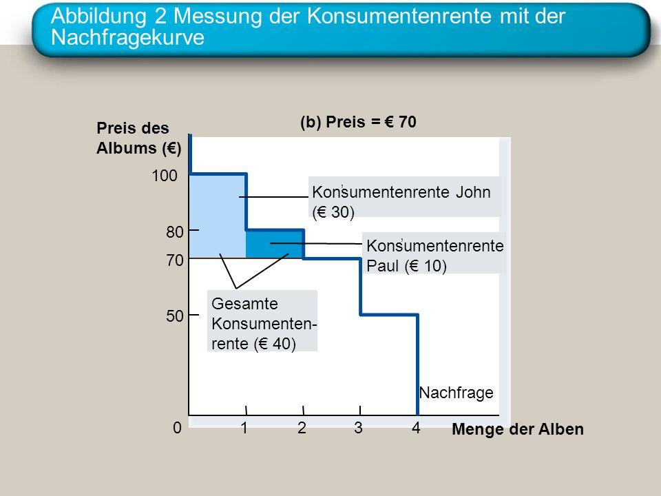 Abbildung 2 Messung der Konsumentenrente mit der Nachfragekurve