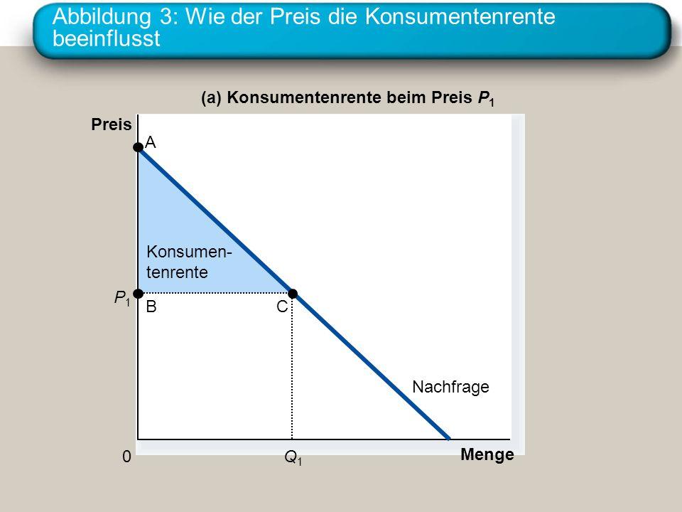 Abbildung 3: Wie der Preis die Konsumentenrente beeinflusst