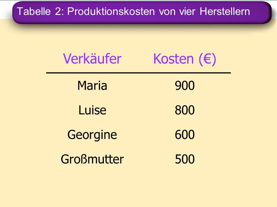 Tabelle 2: Produktionskosten von vier Herstellern